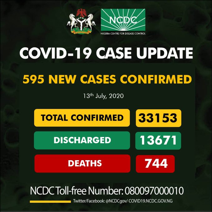 595 new cases of COVID-19 death toll now 744